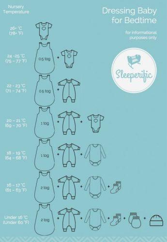Így öltöztesd a babádat éjszaka, táblázat a megfelelő réteges öltözködésről.